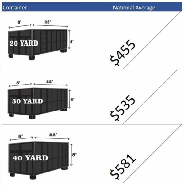 average dumpster rental cost